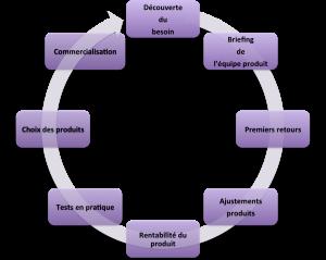 Cycle chef de produit