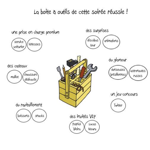 Boîte-à-outils-adidas